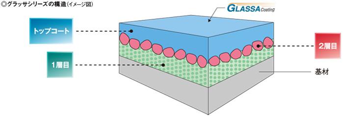 グラッサシリーズの構造(イメージ図)